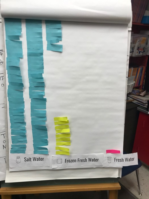 bar graph made with post it notes showing saltwater, frozen fresh water, and fresh water totals